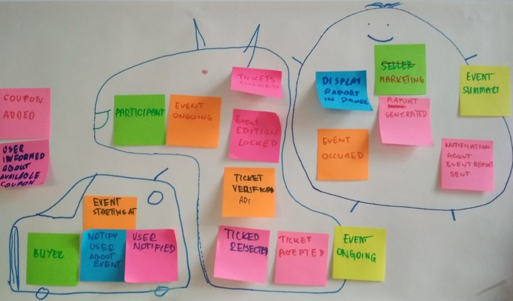 Event Storming 6